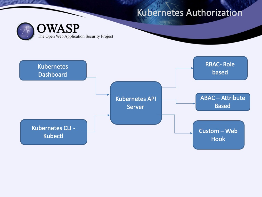 Authz in Microservices World: Kubernetes Authorization