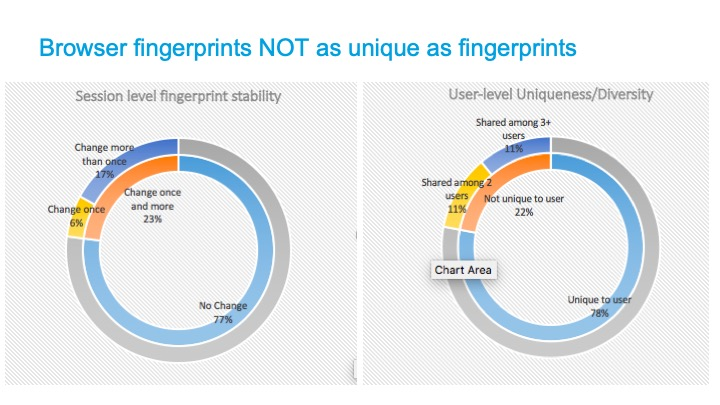 Browser Fingerprint Uniqueness