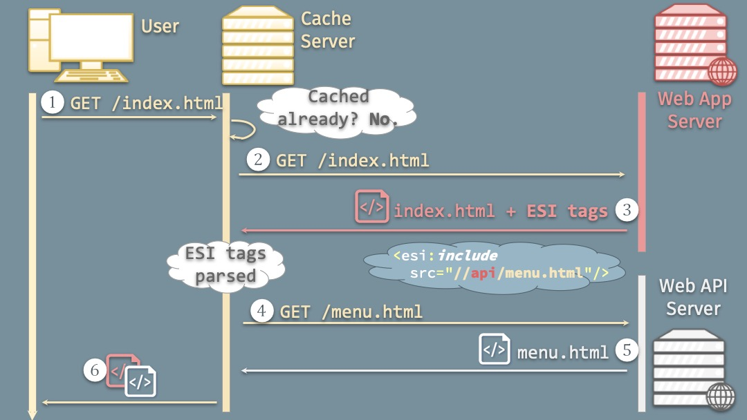 Cache Me: ESII Diagram
