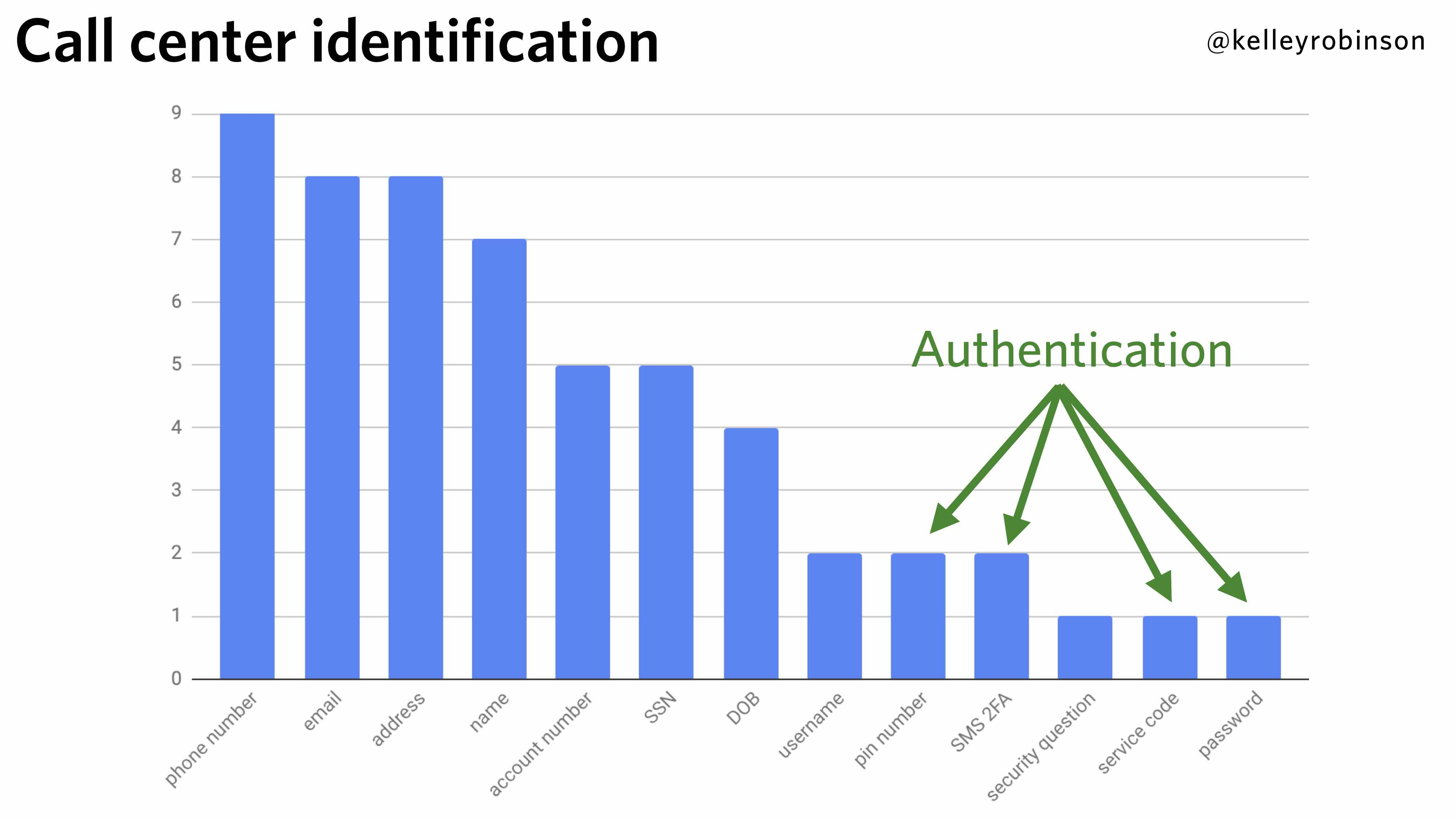 Contact Center Authentication - Results Chart