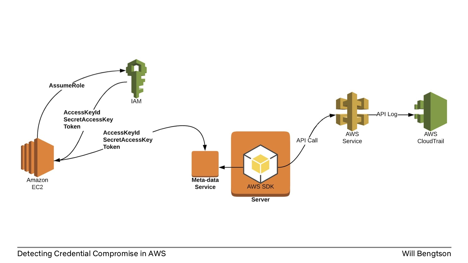 Detecting Credential Compromise in AWS: AWS Process Overview