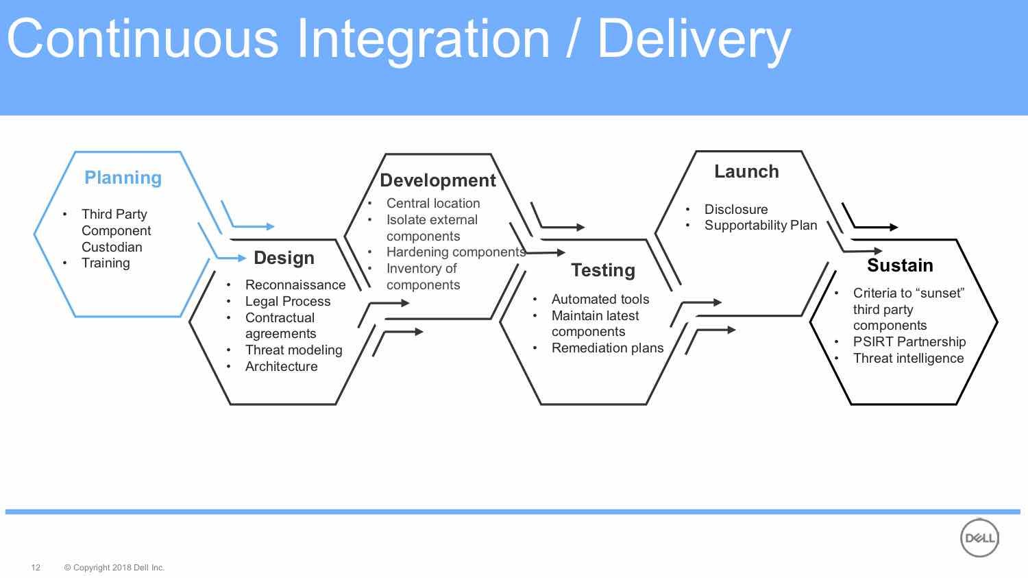 It Depends: Continuous Integration / Delivery