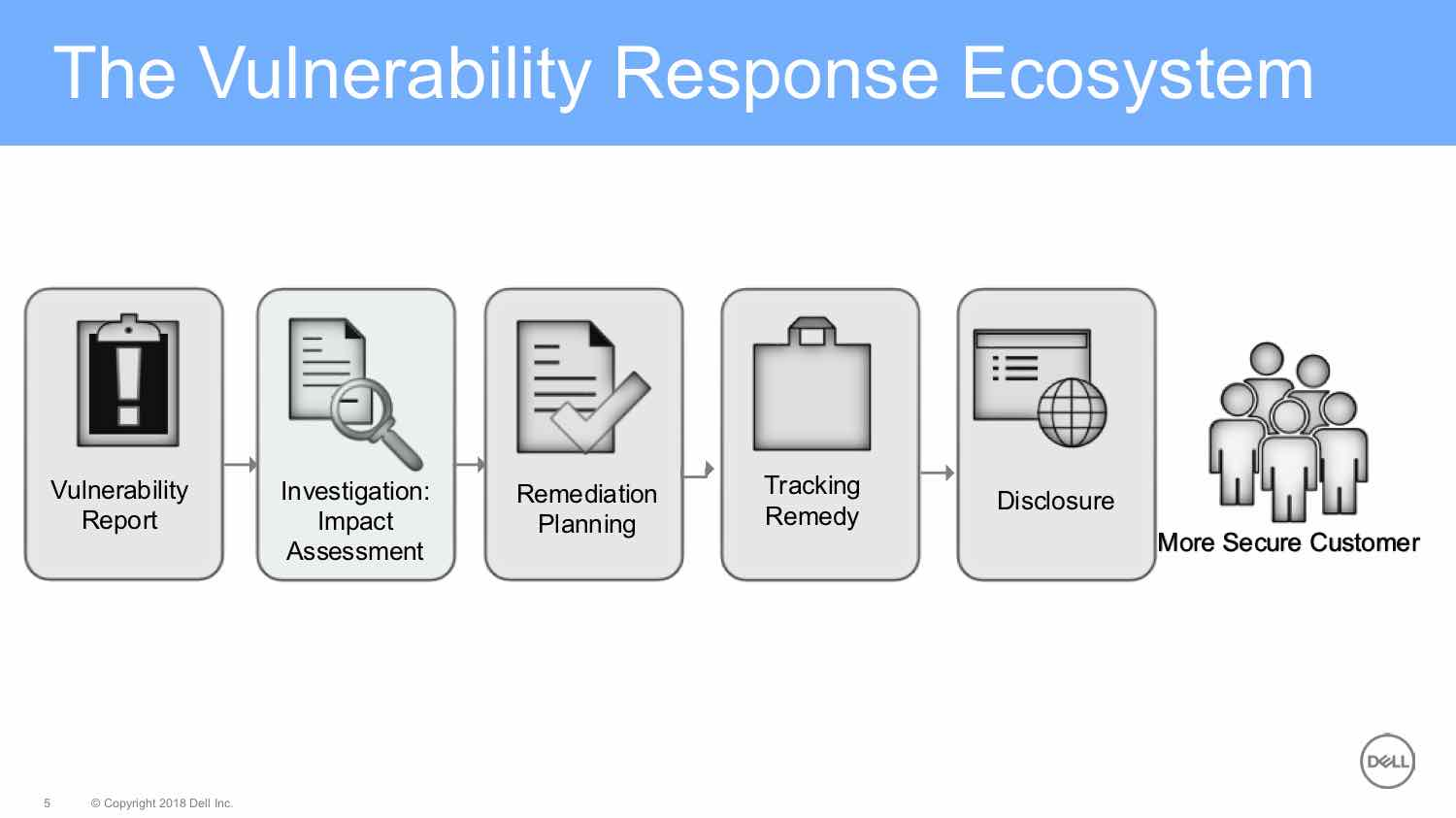 It Depends: The Vulnerability Response Ecosystem