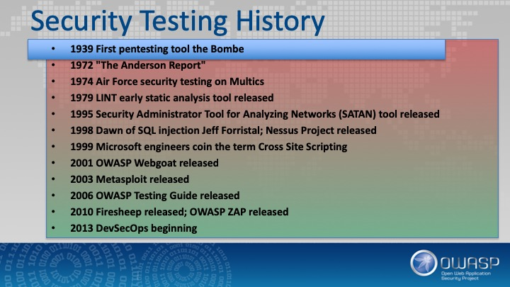 History of AppSec: Security Testing
