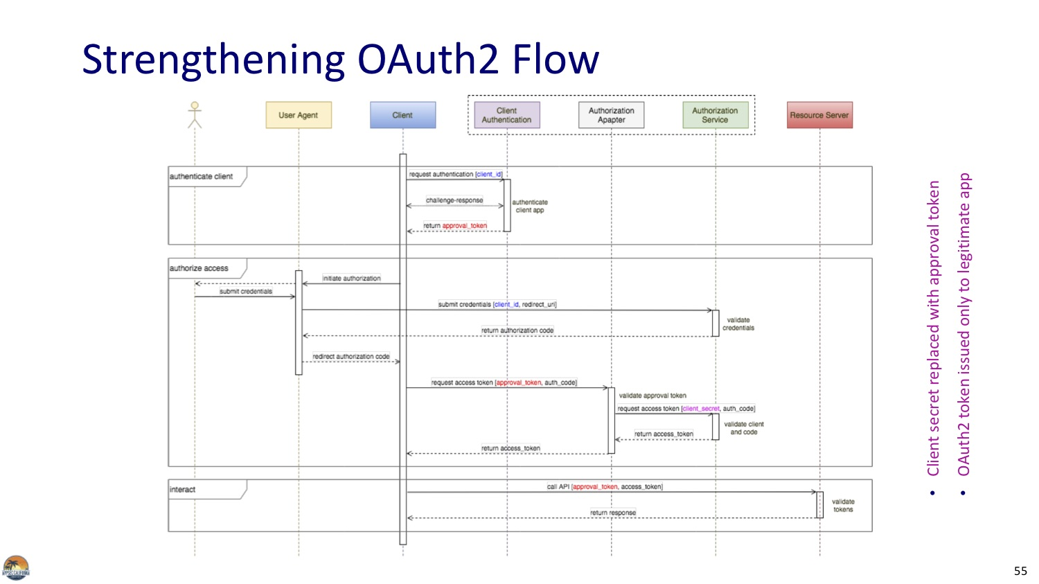 Strengthening OAuth2 Flow