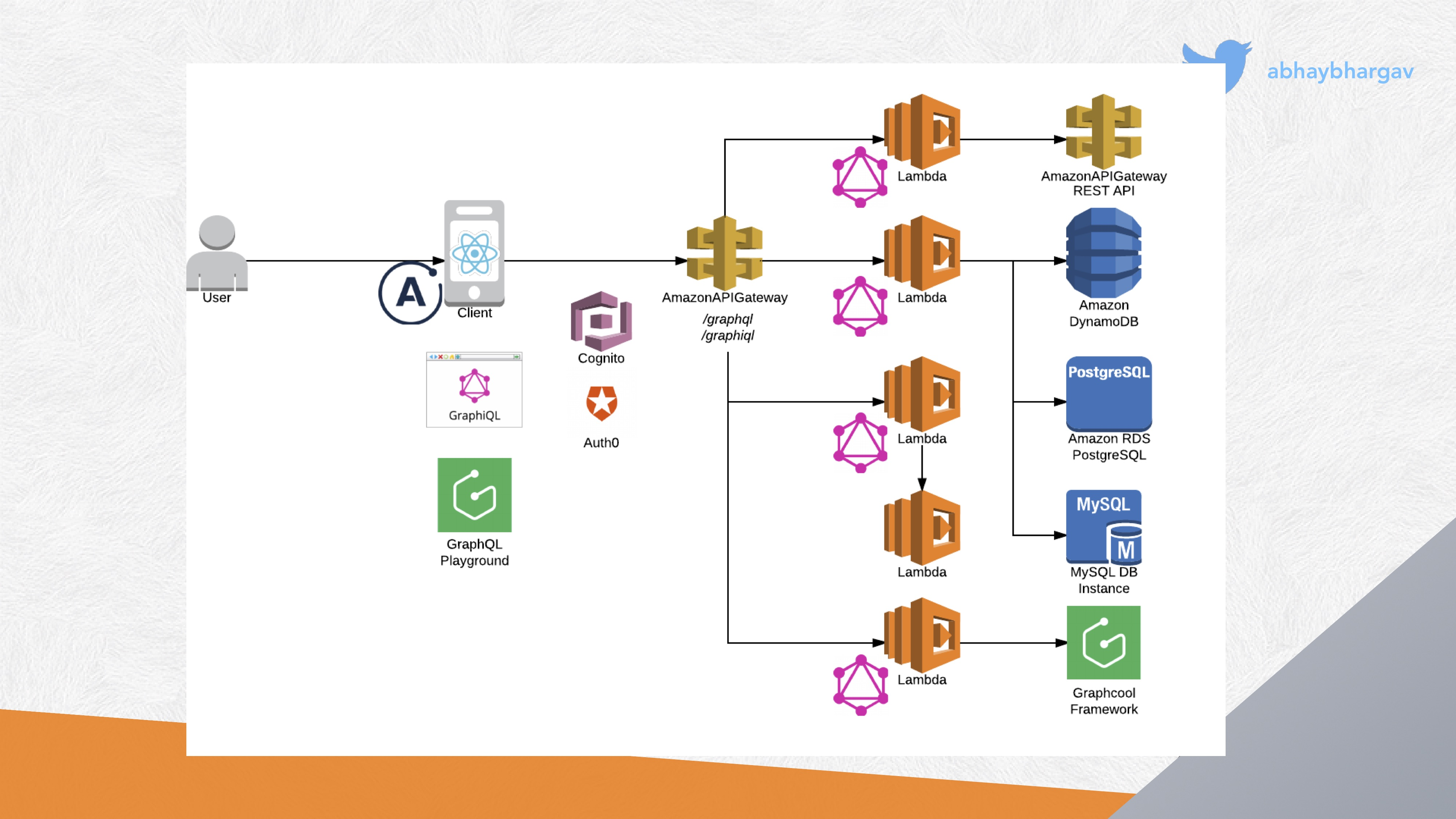 Attacker's View of Serverless and GraphQL: Overview Diagram