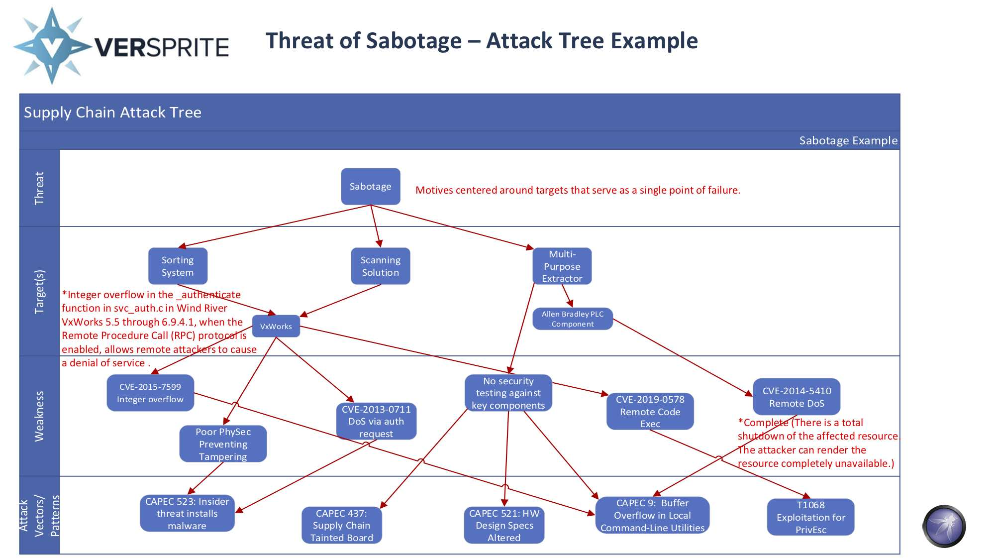 Supply Chain Threat Model - Attack Tree