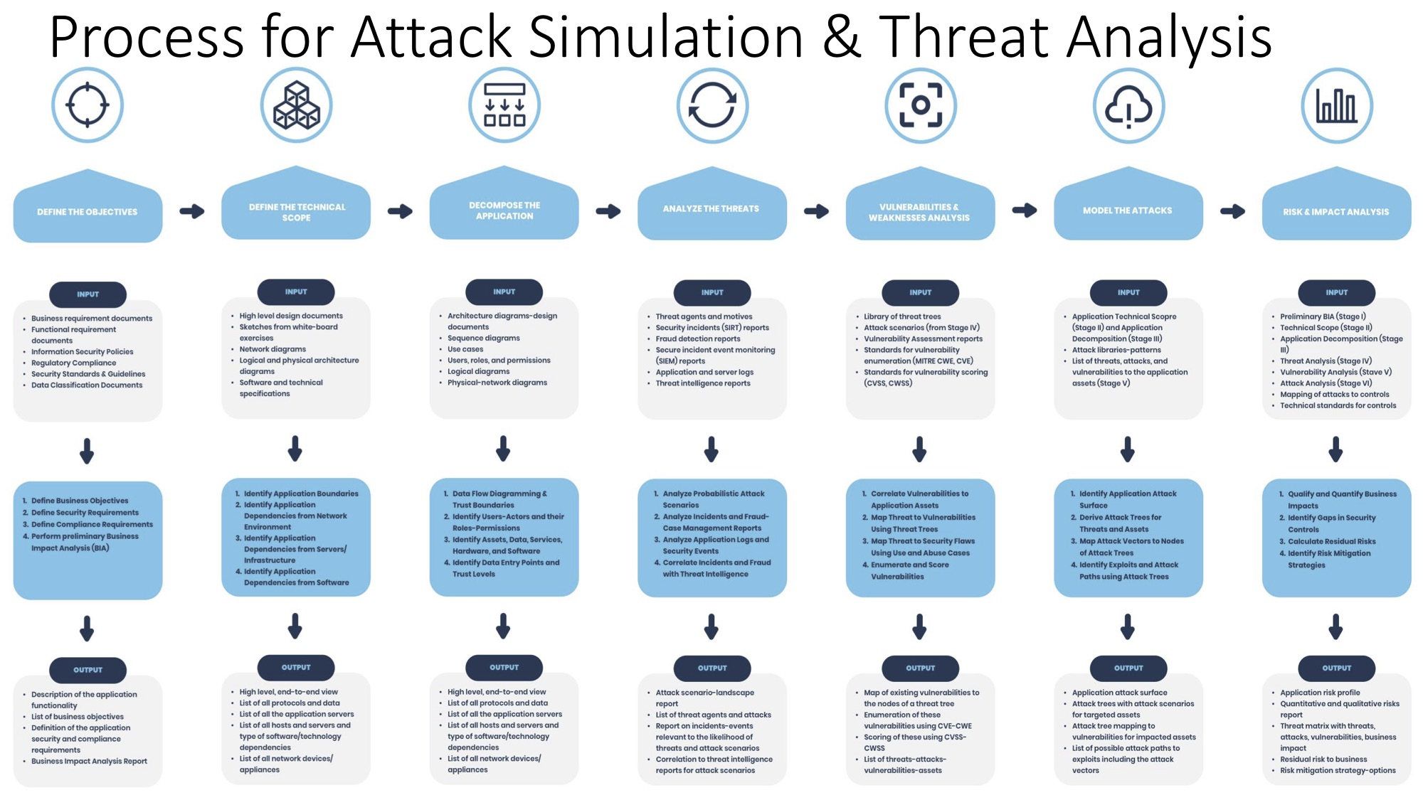Supply Chain Threat Model - Overalll Process