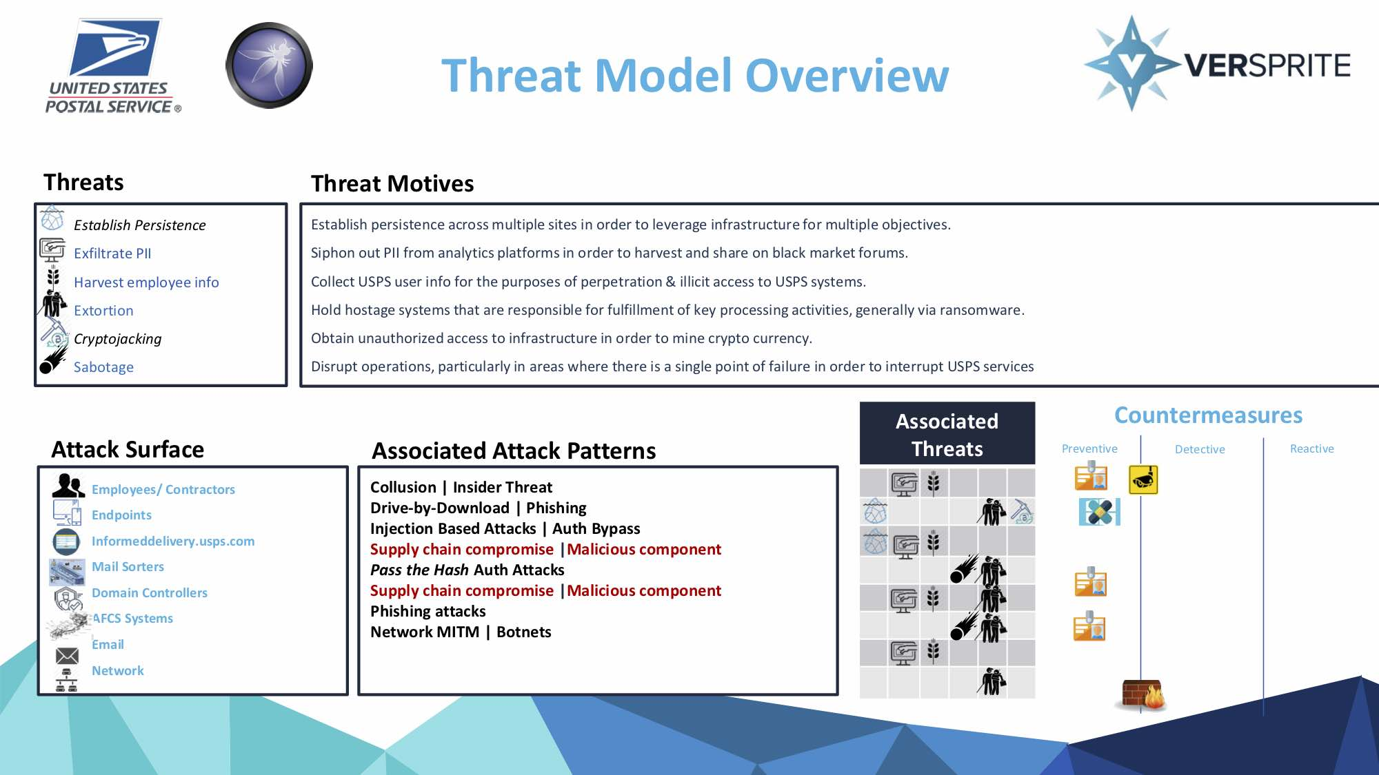 Supply Chain Threat Model - USPS