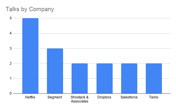 Stats: Talks by Company