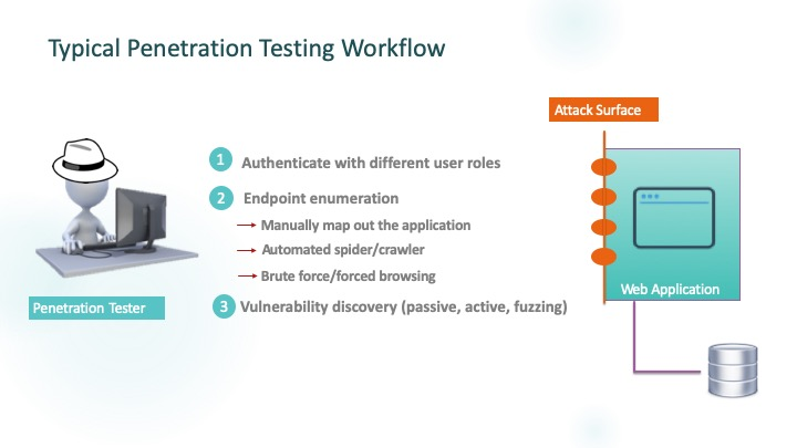 White Hat Advantage: Typical Penetration Testing Workflow