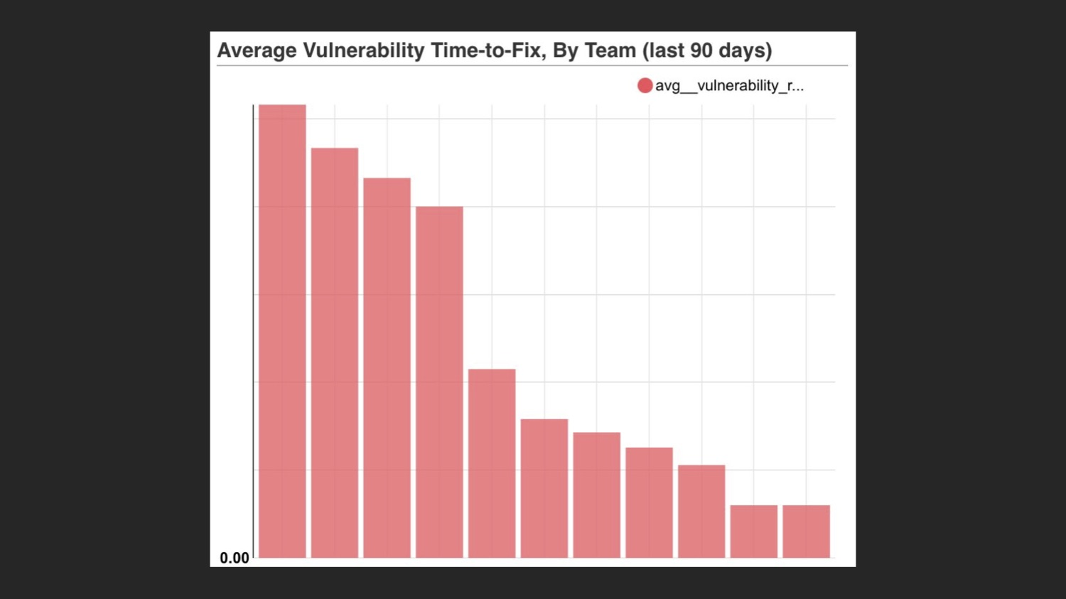 Average time to fix by team
