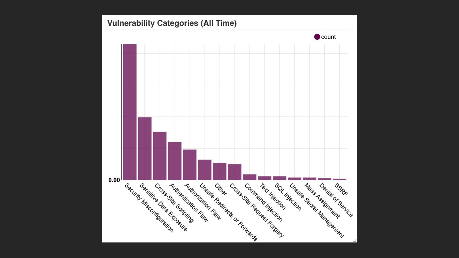 Vulnerability Categories All Time