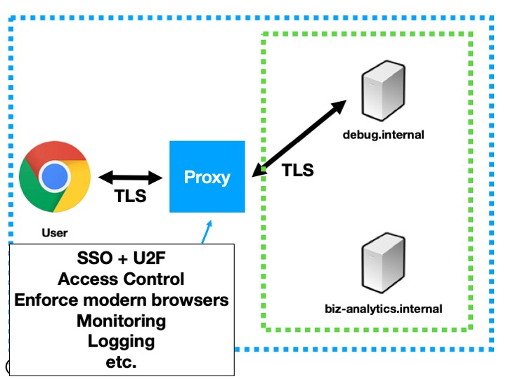 Securing Internal Apps - Proxy Architecture