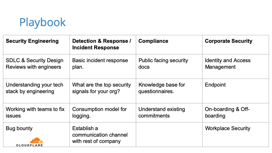 Startup Security: Playbook