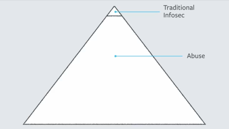 triangle traditional infosec vs abuse