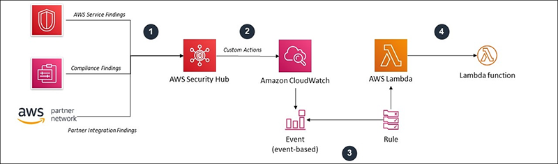 AWS Security Hub: Solution Architecture Overview