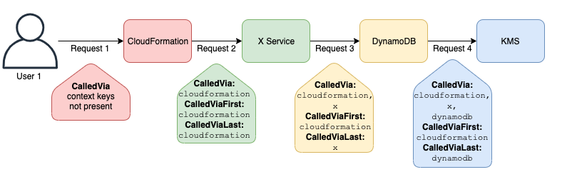 Example request service chain with aws:CalledVia values