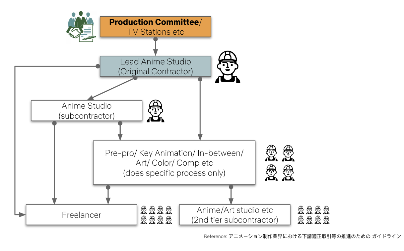 Anime Production Commitee System Breakdown