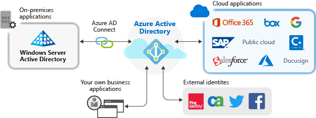 Azure Application Management Overview