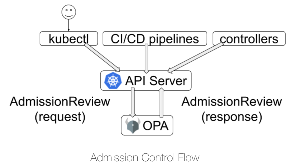 Kubernetes OPA Admission Control Flow