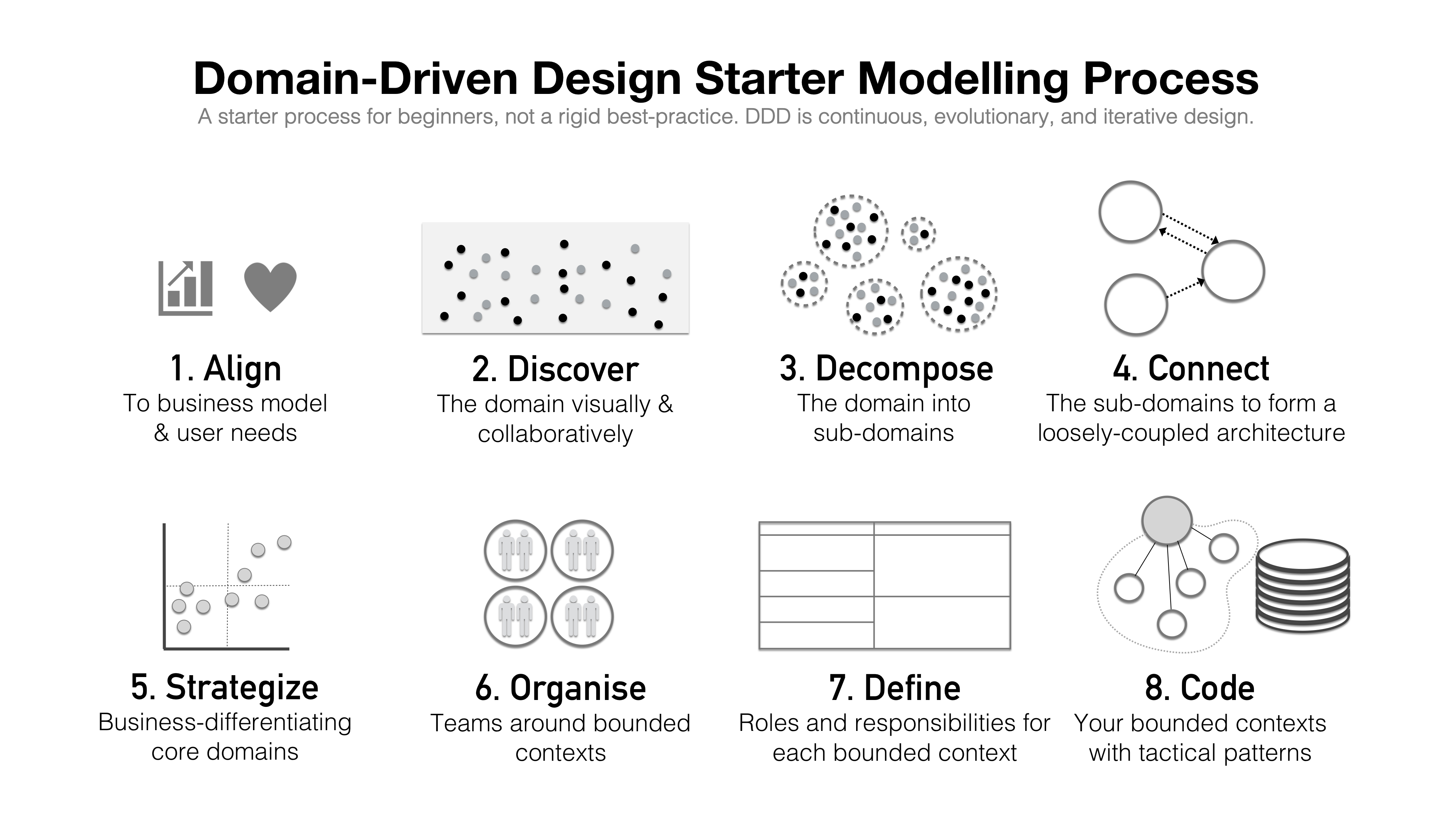 Domain-Driven Design Starter Modelling Process