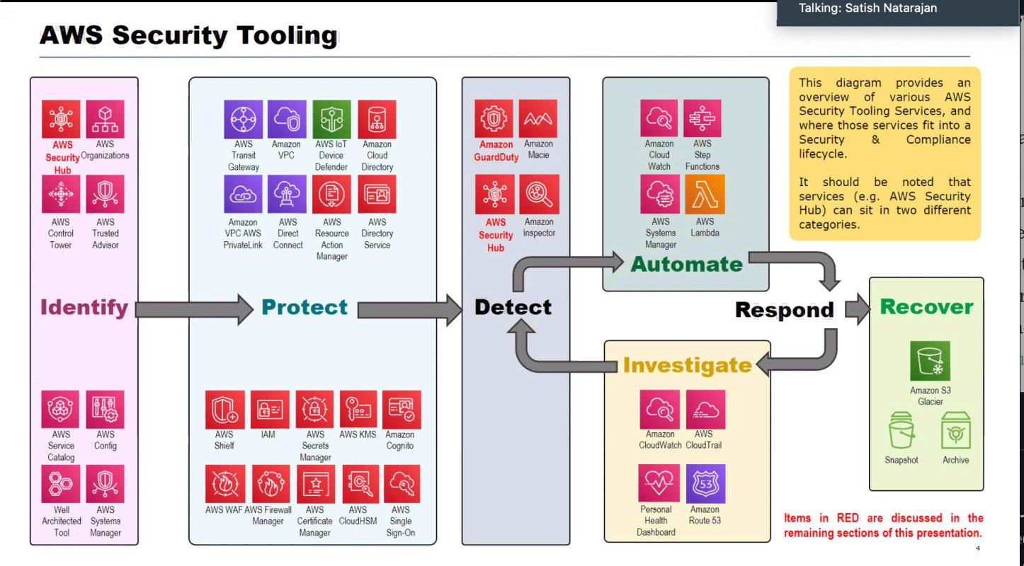 AWS Security Tooling Madness