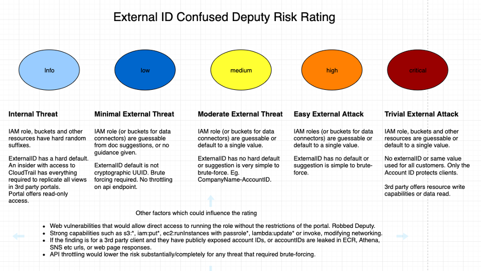 AWS External ID Confused Deputy Risk Ratings