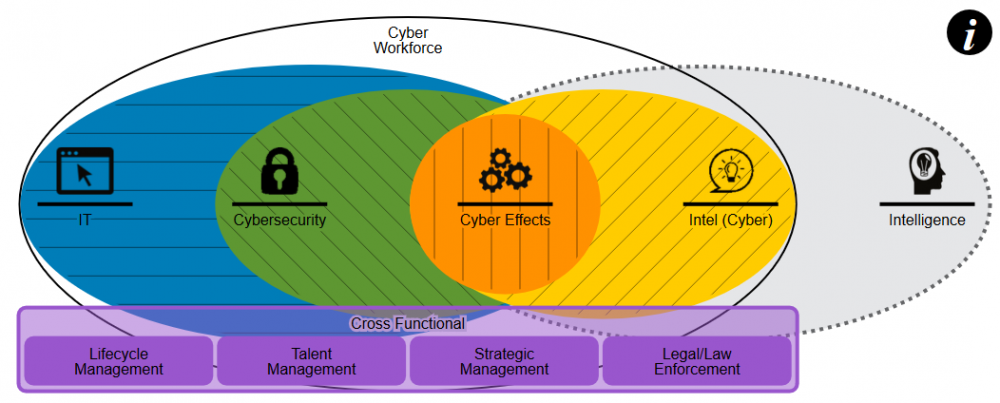 Cyber Workforce Communities Venn Diagram