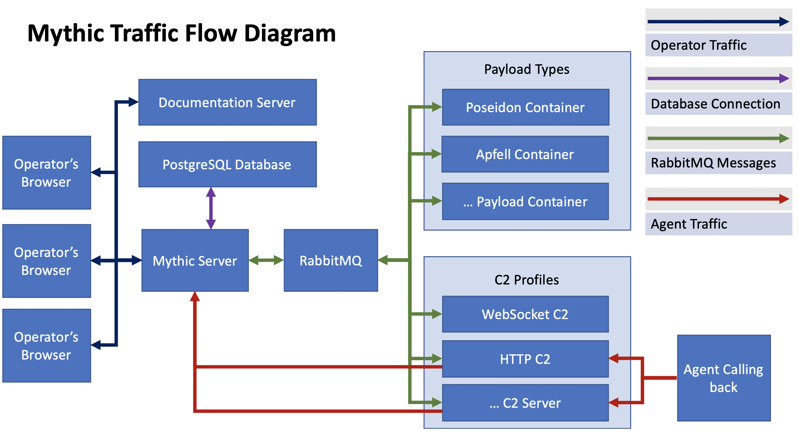 Mythic Traffic Flow Diagram