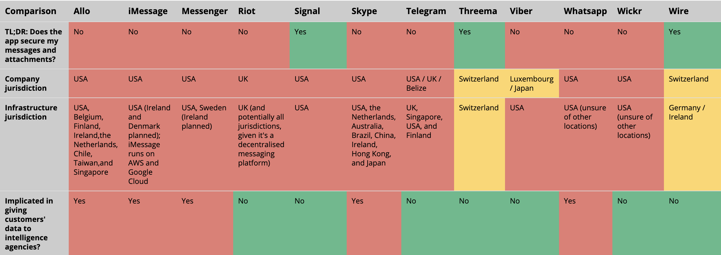 Secure Messaging Apps Table Snippet