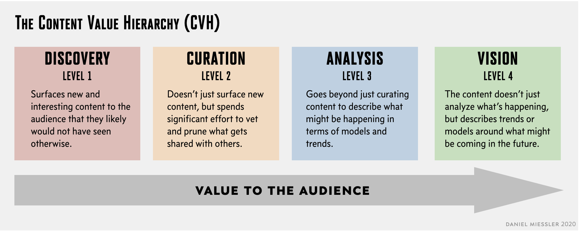 Daniel Miessler: Content Value Hierarchy