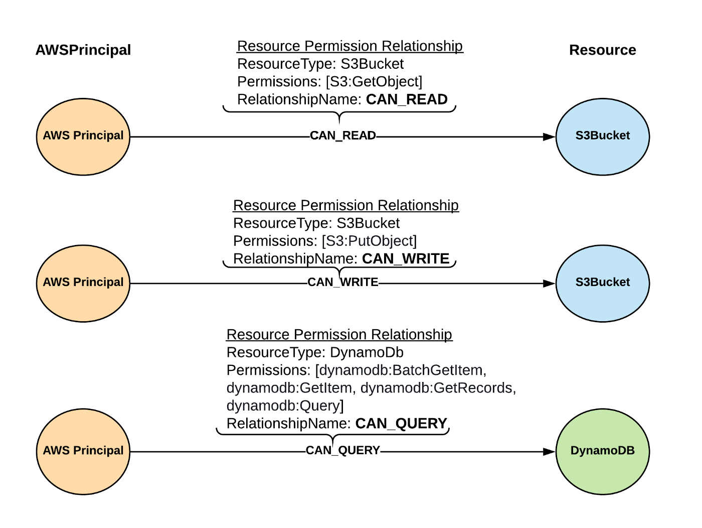 Cartography Resource Permission Relationships