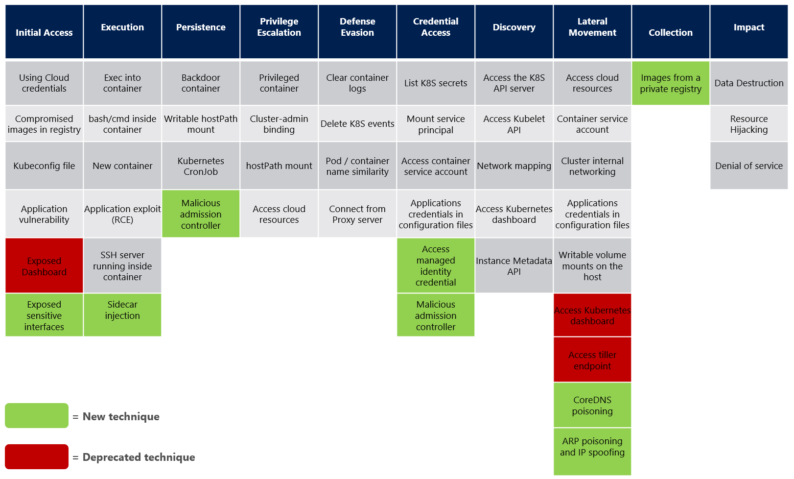 Kubernetes Attack Matrix v2