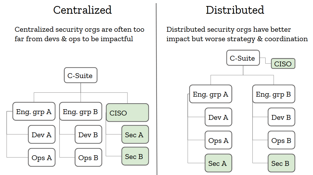 centralized vs distributed
